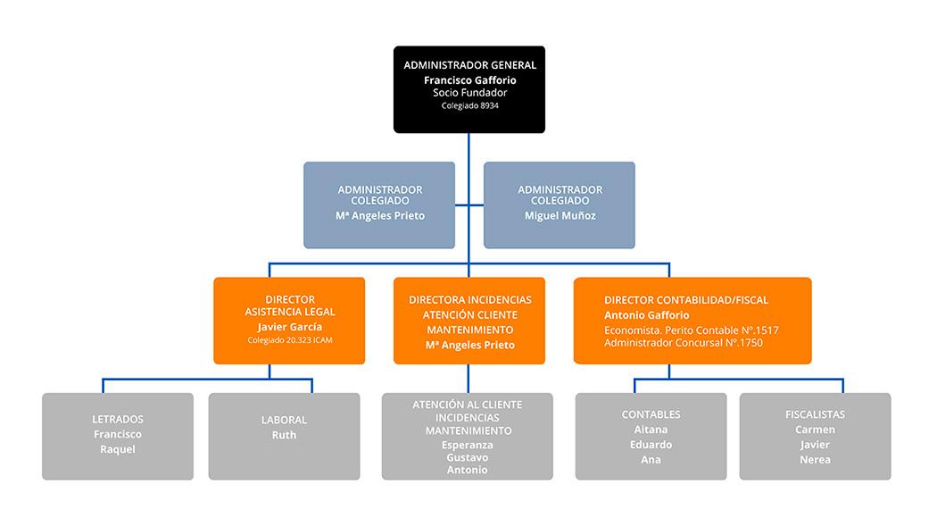 equipo-4-gestion-apartamentos-viviendas-communitas